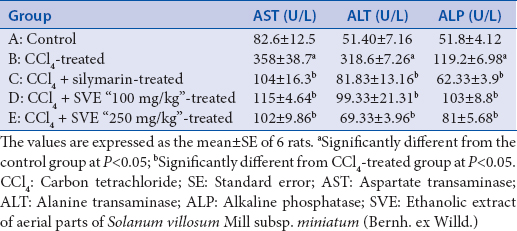 Table 3: Effect of ethanolic extract of aerial parts of <i>Solanum villosum</i> Mill subsp. <i>miniatum</i> (Bernh. ex Willd.) on activities of the serum liver markers in carbon tetrachloride-induced liver fibrosis in rats