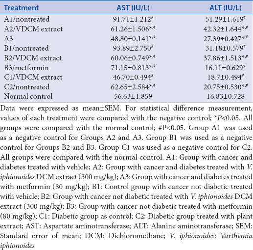 Table 9: Aspartate aminotransferase and alanine aminotransferase levels for different treatments