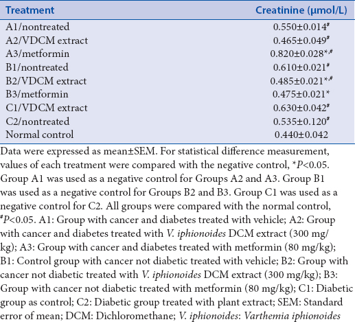 Table 10: Serum creatinine levels for different treatments among groups compared with normal control group with cancer and diabetes treated with vehicle