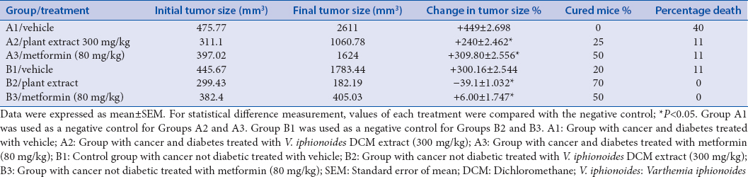 Table 4: Effect of different treatments on tumor size and mortality