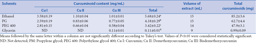 Table 1: Curcuminoid content of <i>Curcuma longa</i> extracts, extracted with the microwave-assisted extraction using various solvents