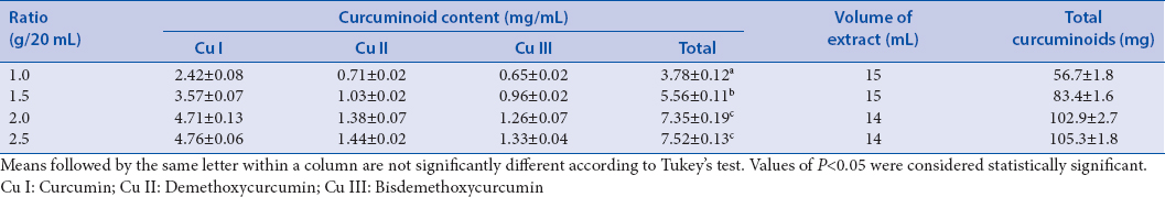 Table 2: Curcuminoid content of <i>Curcuma longa</i> extracts, extracted with the microwave-assisted extraction using various powders to solvent ratios