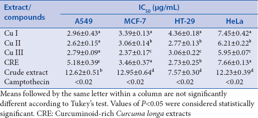 Table 7: Cytotoxic activity of pure curcuminoids and extracts against human cancer cells