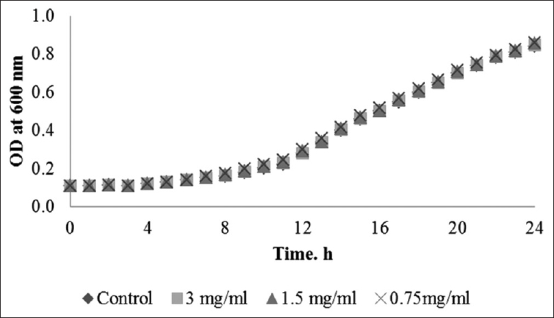 Figure 3: Growth response of <i>Actinomyces viscosus</i> when cultured for 24 h on brain heart infusion media-containing different concentrations of hexane fraction as compared with the growth control