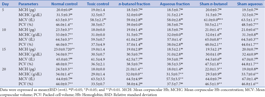 Table 5: Effect of aqueous and <i>n</i>-butanol fractions on mean corpuscular hemoglobin, mean corpuscular hemoglobin concentration, mean corpuscular volume, and packed cell volume of busulfan-induced thrombocytopenic rats