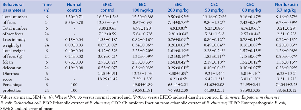 Table 1: Effect of ethanolic extract of <i>Eupatorium chinense</i> and chloroform fraction from ethanolic extract of <i>Eupatorium chinense</i> on various behavioral parameters in enteropathogenic <i>Escherichia coli</i>-induced diarrhea rat model