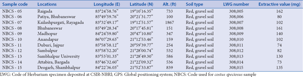 Table 1: GPS information of the collected samples of <i>Costus speciosus</i> from Eastern Ghat
