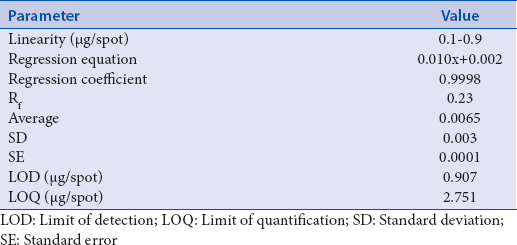Table 2: Statistical parameters for the calibration of standard diosgenin (<i>n</i>=3)