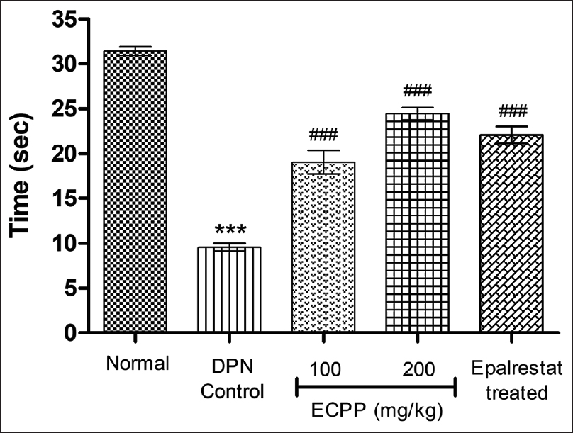 Figure 3: Effect of ECPP on muscular grip strength of diabetes-induced neuropathic animals. The animals were placed on a rotating rod (20 rpm) and their residence time on it is considered as an index of muscle weakness/strength. Epalrestat was used as a positive control. Values are expressed as a mean ± standard error of the mean (<i>n</i> = 6). ***<i>P</i> < 0.001 compared with normal controls, ###<i>P</i> < 0.001 compared with diabetic peripheral neuropathy control