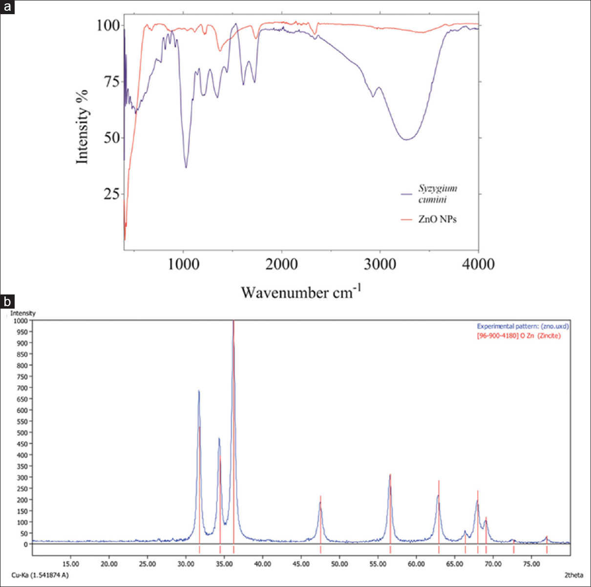 Figure 2: Spectral characterization of zinc oxide nanoparticles (a) Fourier transform-infrared chromatogram of zinc oxide nanoparticles and <i>Syzygium cumini</i> seed extract and (b) X-ray diffraction spectra showing the diffraction pattern of the synthesized zinc oxide nanoparticles