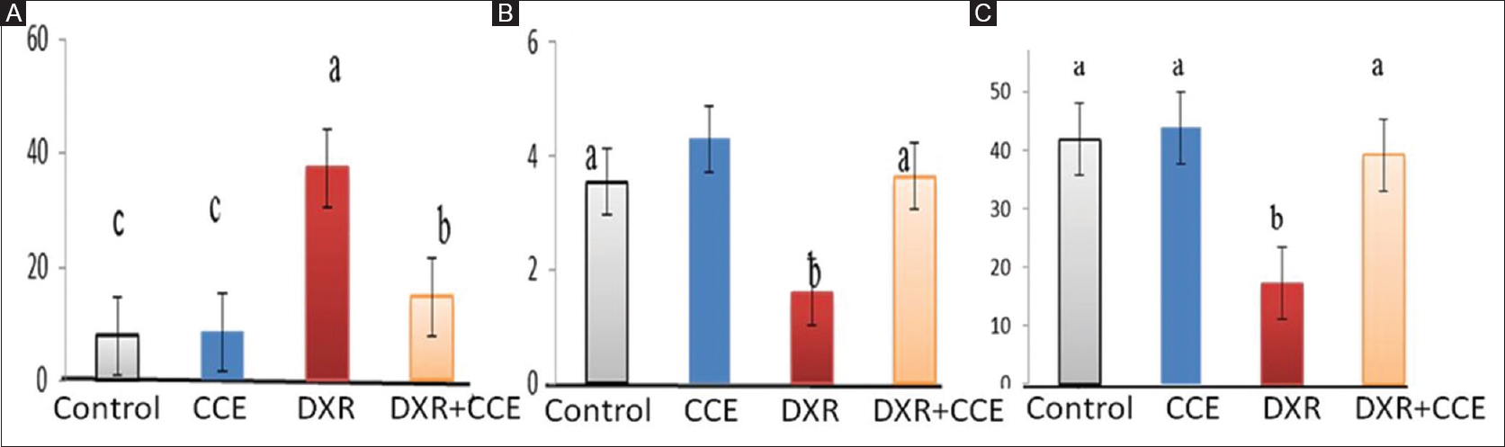 Figure 2: Effect of administration of <i>Calligonum comosum</i> extract and doxorubicin on oxidative status. Levels of serum malondialdehyde: (a) reduced glutathione (Reduced glutathione: [b] and super oxide dismutase: [c] in different experimental animal groups). Data are presented as mean ± standard error.<sup>a, b</sup>Superscripts indicate significant difference (<i>P</i> < 0.05)