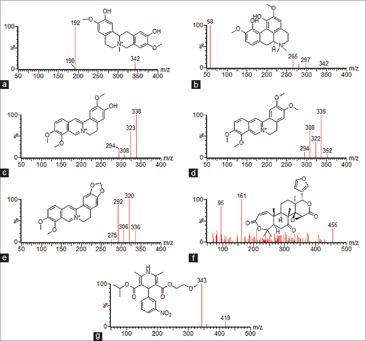 Figure 1: The products spectra and fragmentation reaction of the seven compounds in positive electrospray ionization mode: (a) phellodendrine, (b) magnoflorine, (c) jatrorrhizine, (d) palmatine, (e) berberine, (f) obacunone, and (g) nimodipine