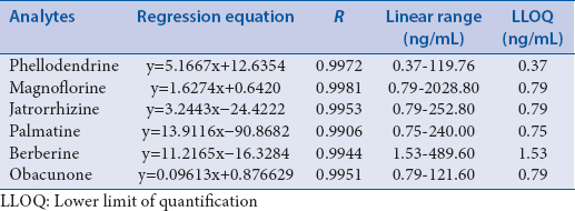 Table 3: The regression equations, linear ranges, and lower limit of quantifications for the determination of the analytes in rat plasma