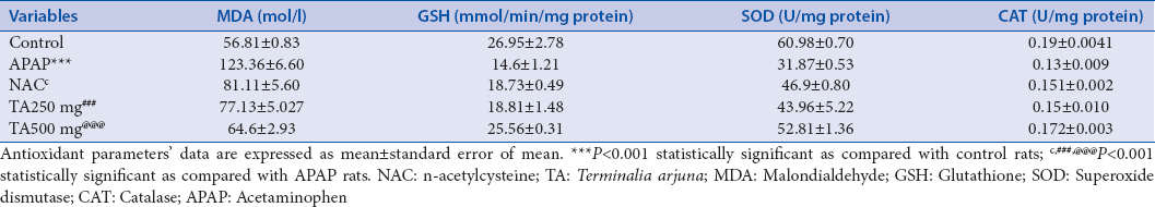 Table 3: Antioxidant parameters