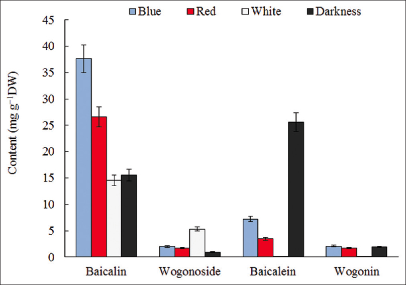 Figure 4: Influence of different light spectra on the content of the main flavones in calluses of the <i>Scutellaria baicalensis</i>