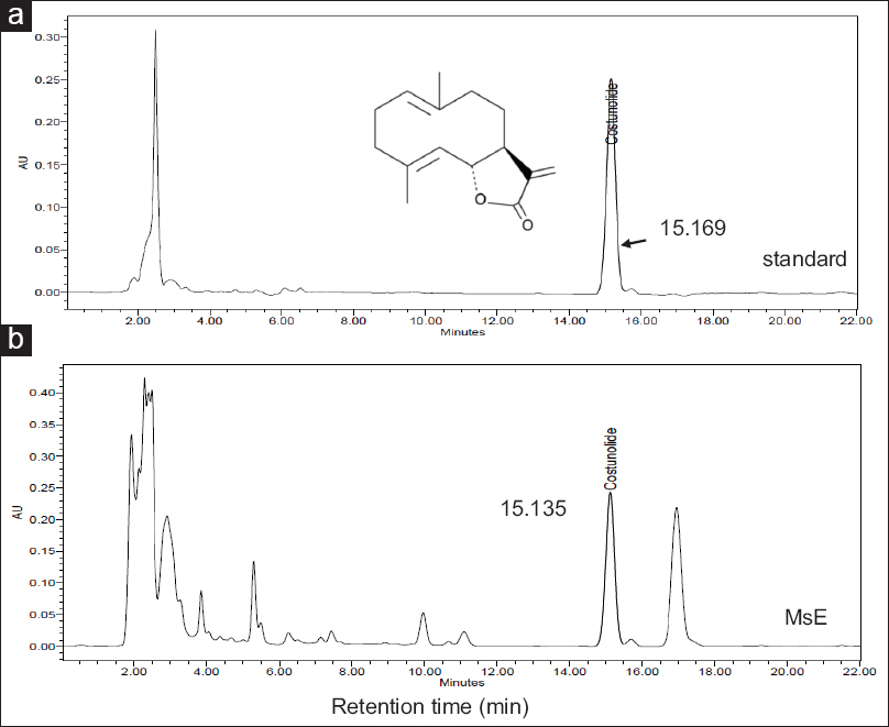 Figure 1: High-performance liquid chromatography analysis of standard of costunolide (10 mg/ml) (a) and ethanol extract of <i>Magnolia sieboldii</i> buds (10 mg/ml) (b)