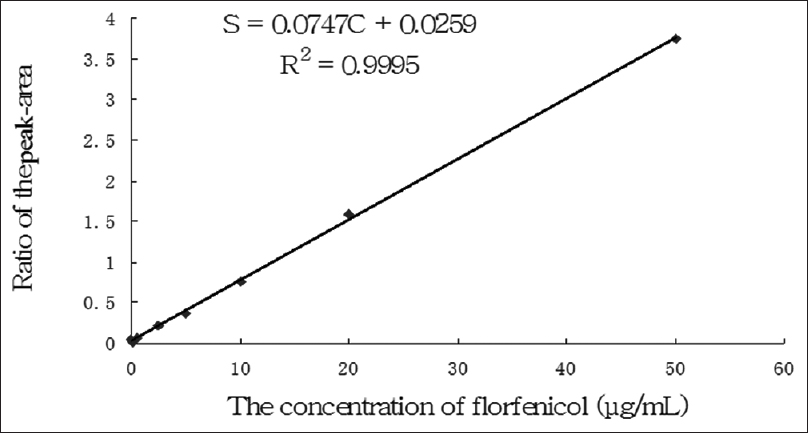 Figure 2: The standard curve of plasma florfenicol concentration. S: The ratios of the peak-areas of florfenicol and the internal standard (chloramphenicol); C: The corresponding concentration of florfenicol in blank plasma