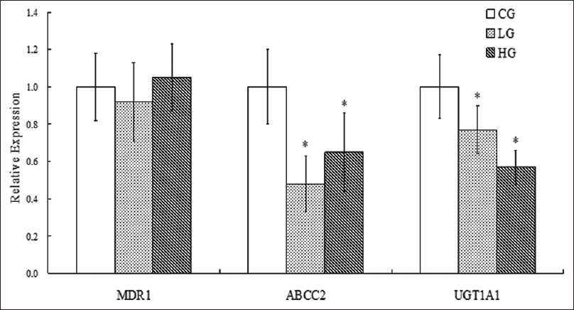 Figure 5: The effect of baicalin (LG, low-dosage group: 50 mg/kg BW for 7 days; HG, high-dosage group: 100 mg/kg BW for 7 days) on mRNA expression of multidrug resistance 1, ABCC2 and UGT1A1 in rat liver (<i>n</i> = 6). *Significantly different from CG,<i>P</i> < 0.05. CG: Control group