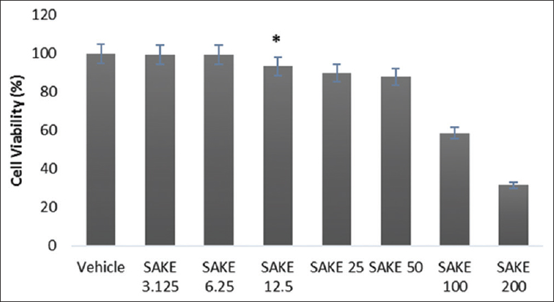 Figure 2: Effect on the cell viability of macrophages treated with <i>Salvia keerlii</i> at 3.125, 6.25, 12.5, 25, 50, 100, and 200 μg/mL. Results are expressed as the percentage of surviving cell relative to control cell. The results are the mean of three determinations ± standard error of mean. *<i>P</i> < 0.05 versus vehicle