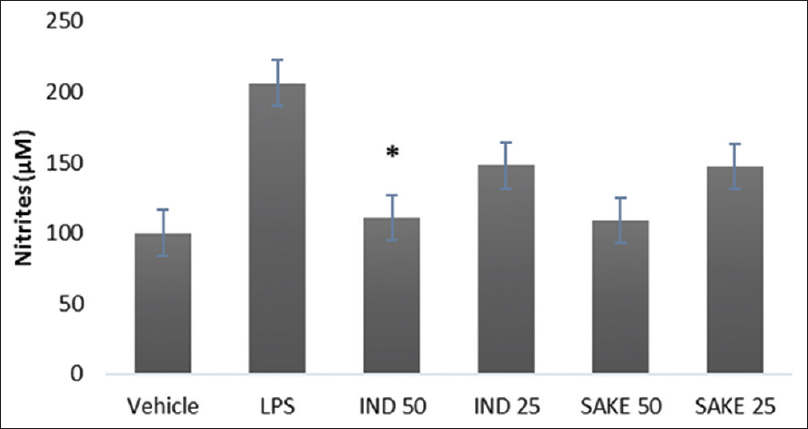 Figure 4: Effects of <i>Salvia keerlii</i> at concentrations of 25 and 50 μg/mL on the production of nitric oxide in lipopolysaccharide-stimulated macrophages. The values are the mean ± standard error of mean of three independent experiments. *<i>P</i> < 0.05 versus vehicle