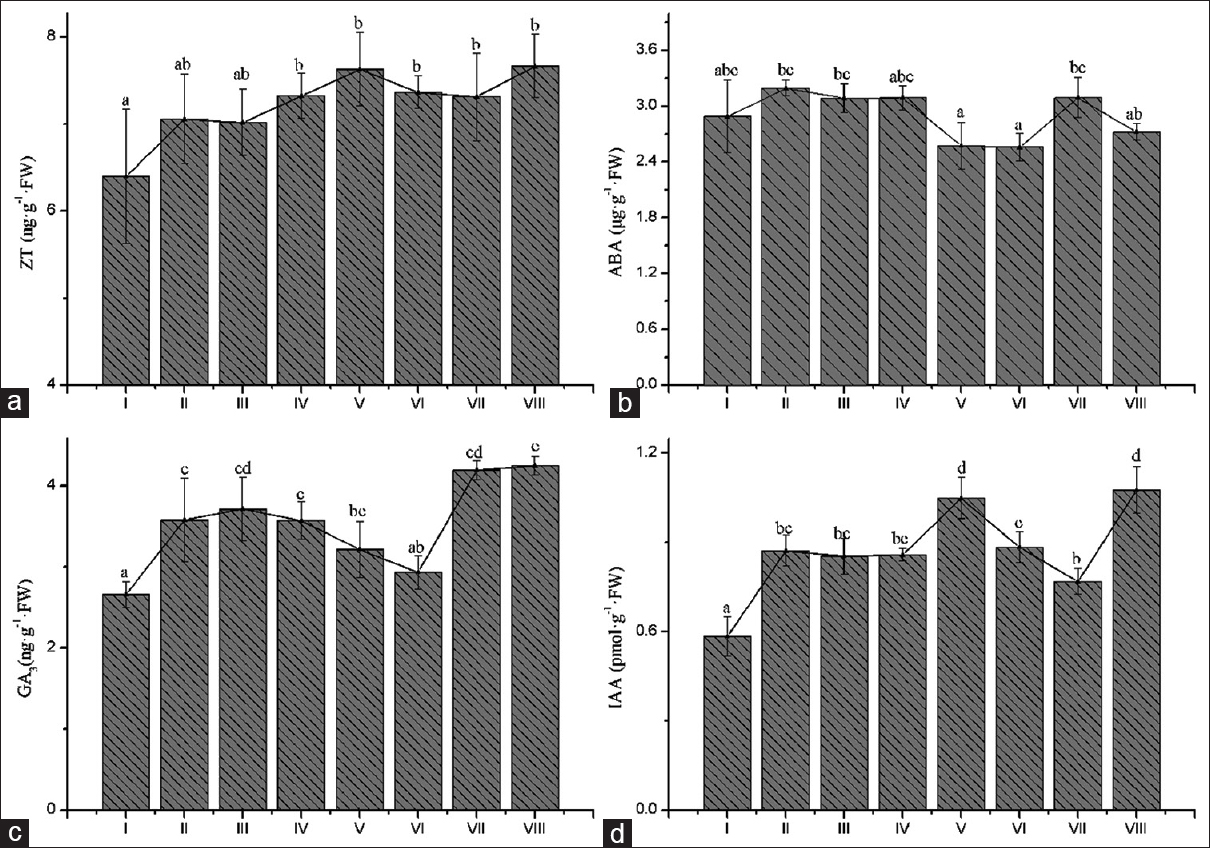 Figure 4: Dynamic changes of hormone content of differentiating floral buds on the (a) zeatin levels; (b) abscisic acid levels; (c) GA<sub>3</sub>levels; (d) indole-3-acetic acid levels in <i>Sophora tonkinensis</i> grown. Letters indicate statistical differences (<i>P</i> < 0.05) according to an least significant difference test; the same letter denotes no significant difference among treatments, <i>n</i> = 3