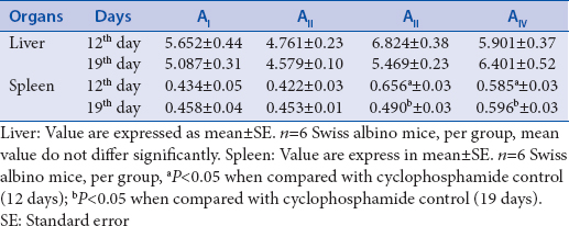 Table 3: Effect of ethanol extract of <i>Kaempferia parviflora</i> on the liver and spleen weight in cyclophosphamide immunosuppressed Swiss albino mice, g/100