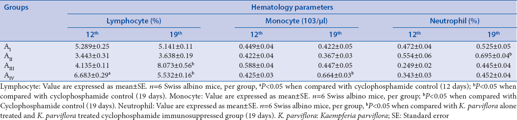 Table 5: Effect of ethanol extract of <i>Kaempferia parviflora</i> on the lymphocyte, monocyte and neutrophil in cyclophosphamide immunosuppressed Swiss albino mice