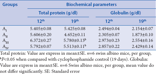Table 8: Effect of ethanol extract of <i>Kaempferia parviflora</i> on the total protein and globulin in cyclophosphamide immunosuppressed Swiss albino mice, g/dl