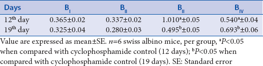 Table 9: Effect of ethanol extract of <i>Kaempferia parviflora</i> on the foot pad thickness, mm