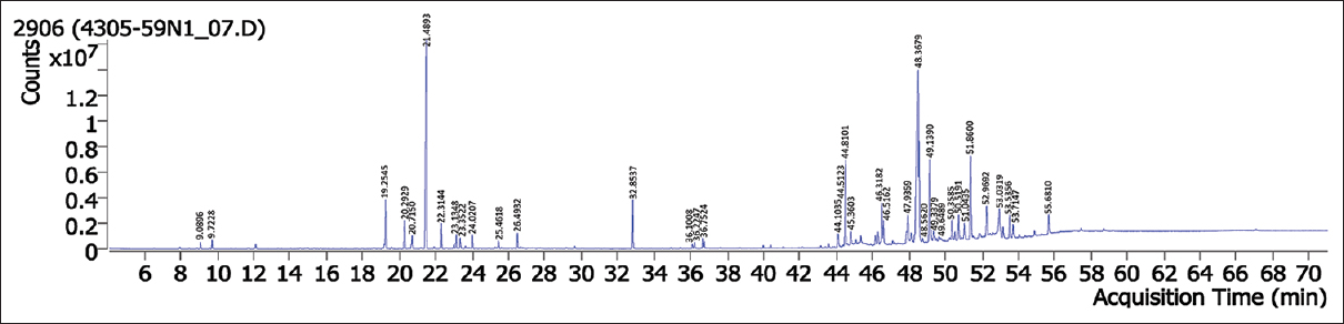 Figure 1: Gas chromatograph-mass spectrometer chromatogram of piperine free <i>Piper nigrum</i> extract