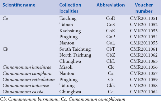 Table 1: Collected <i>Cinnamomum</i> species in this study