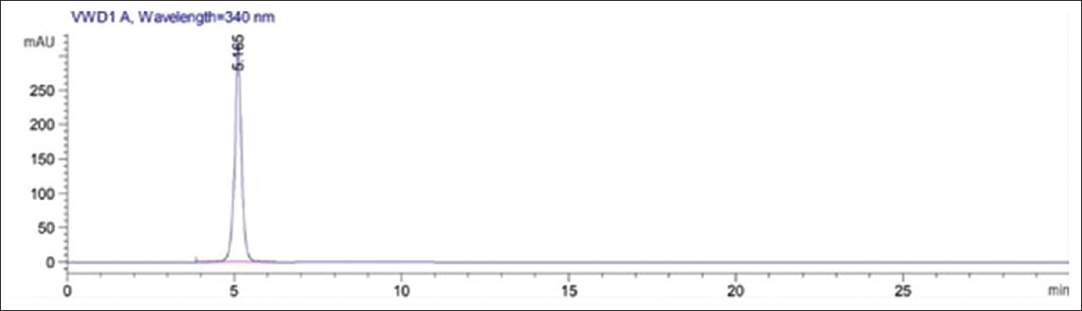 Figure 6: Chromatogram of the purified fraction through high-performance liquid chromatography