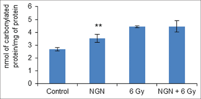 Figure 2: Bar graph showing nmol of carbonylated protein per mg of protein after various treatments. ** <i>P</i> < 0.01 versus control. Values are mean ± standard deviation. (Figure legend 2 to be reproduced at full page width)