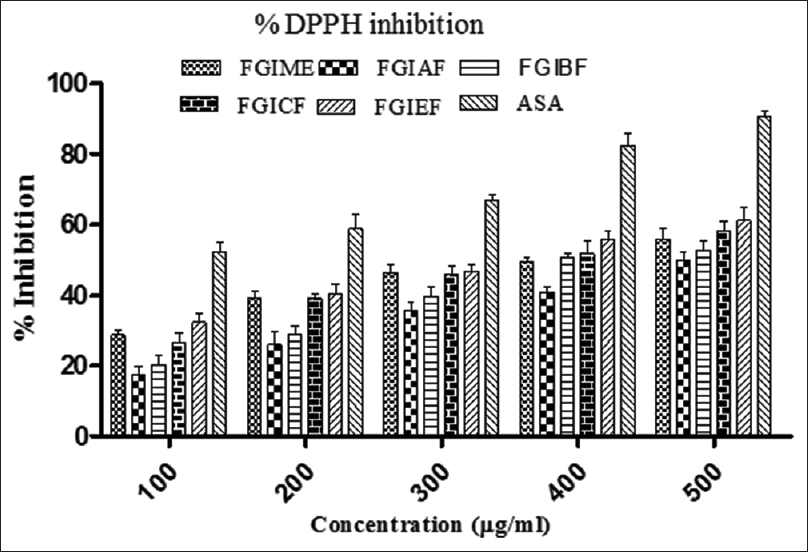 Figure 2: <i> In vitro</i> 1,1-diphenyl-2-picrylhydrazyl radical antioxidant assay of the extract and fractions of <i>Garcinia indica</i> fruits. Data are represented as mean ± standard deviation values of triplicate determinations. FGIME: Methanol extract; FGIAF: Aqueous fraction; FGIBF: Butanol fraction; FGICF: Chloroform fraction; FGIEF: Ethyl acetate fraction of<i> Garcinica indica</i> fruits; ASA: Ascorbic acid; SD: Standard deviation