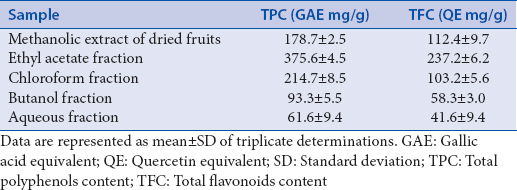 Table 1: Total phenols and total flavonoids content of methanolic extract and fractions of the fruits of <i>Garcinia indica</i>