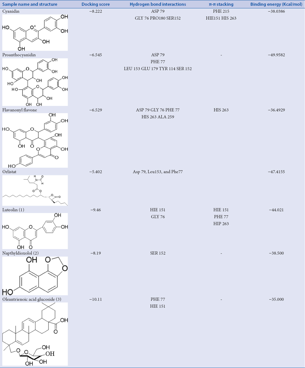 Table 3: <i>In silico</i> molecular docking analysis of the representative polyphenols and compounds isolated from <i>Garcinia indica</i> fruits with pancreatic lipase