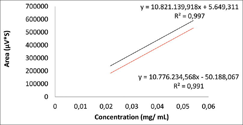 Figure 4: Parallelism test between curves (area vs. concentration) of the analytical response of rutin standard (red) and the soft extract solution fortified with standard (black)