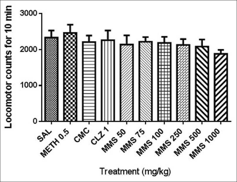 Figure 3: Effect of the acute treatment of MMS (50–1000 mg/kg, p.o.), METH (0.5 mg/kg, intraperitoneally), and CLZ (1 mg/kg, p.o.) on the spontaneous locomotor activity in mice. Values are expressed as mean ± SEM (<i>n</i> = 8). The statistical differences between the treatment groups (MMS and METH) and vehicle control groups (CMC and SAL) were analyzed using one-way ANOVA followed by <i>post hoc</i> Dunnett's multiple comparison test. MMS: Methanolic extract of <i>Mitragyna speciosa</i>; METH: Methamphetamine; CLZ: Clozapine; CMC: Carboxy methyl cellulose; SAL: Saline; CPP: Conditioned place preference; SEM: Standard error of the mean