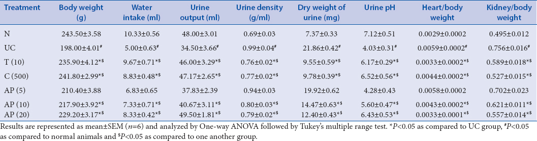 Table 1: Effect of apigenin on EG-induced alterations in body weight, water intake, urine output, urine density, Dry weight of urine, urine pH and relative organ weight in uninephrectomized rats