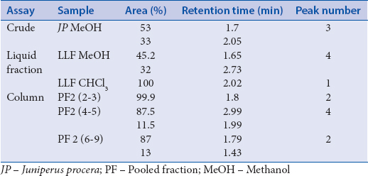 Table 3: Summary of high-performance liquid chromatography analysis