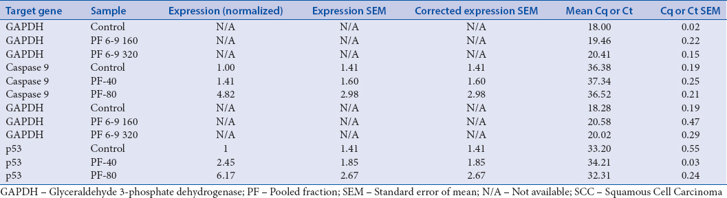 Table 5: Relative expression of caspase-9 and p53 gene in SCC-9 cells treated with <i>Juniperus procera</i>