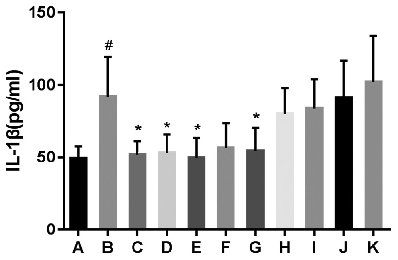 Figure 3: Effects of <i>Lagotis brachystachys</i> extracted with different polar parts on the serum interleukin-1β levels in rats with chronic alcoholic liver disease. A. Normal; B. Control; C. PPC; D. 30% EL; E.30% EH; F. 50% EL; G. 50% EH; H.95% EL; I. 95% EH; J. WL; and K. WH.<sup>#</sup><i>P</i> < 0.05 versus the Normal group. *<i>P</i> < 0.05 versus the Control group