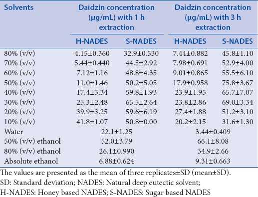 Table 2: The concentrations of daidzin extracted using honey based and sugar based natural deep eutectic solvents with various water content