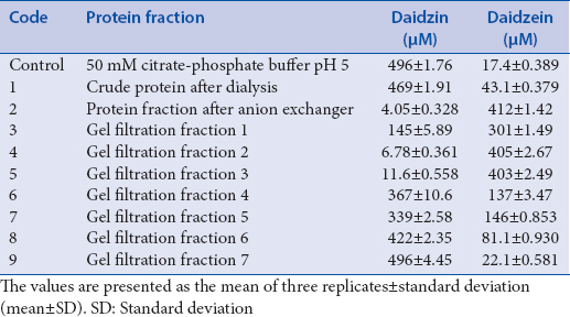 Table 3: The concentration of daidzin and daidzein from the reaction by purified protein from honey