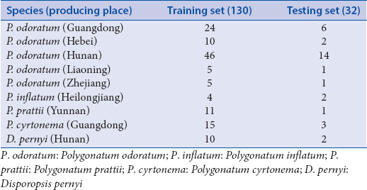 Table 3: The information of training set and test set samples