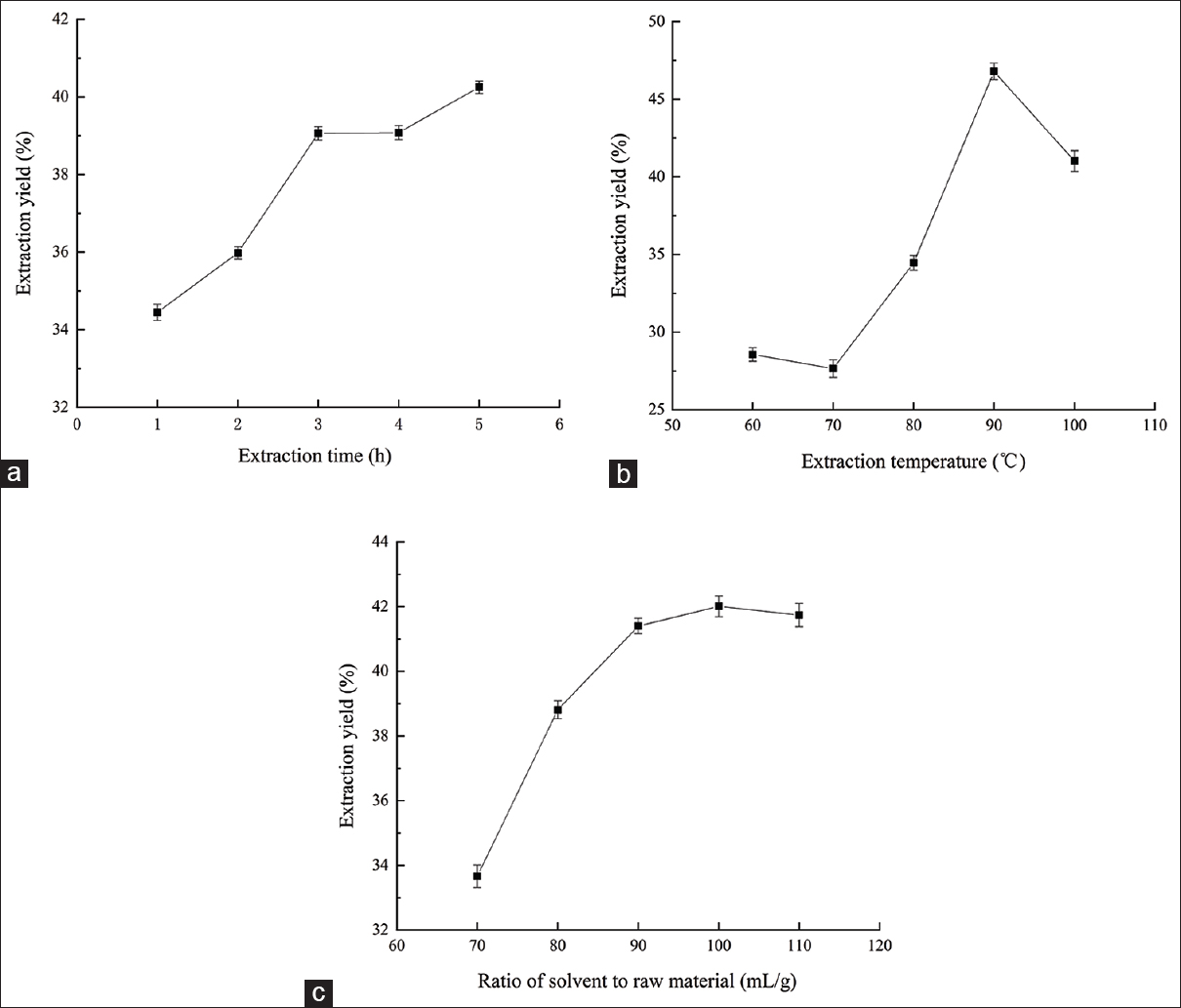 Figure 1: Effects of extraction time (a), extraction temperature (b), ratio of water to raw material (c) on the extraction yield of polysaccharides of <i>Grateloupia filicina</i>