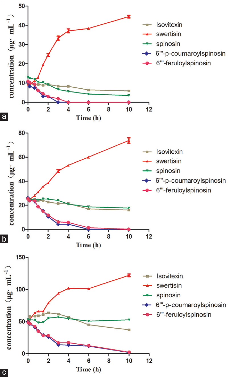Figure 3: Degradation curves of different concentrations of 6'''-feruloyl spinosin, 6'''-p-coumaroyl spinosin, swertisin, spinosin, and isovitexin incubated with rat feces (<i>n</i> = 3): (a) 10 μg/mL, (b) 25 μg/mL, and (c) 50 μg/mL