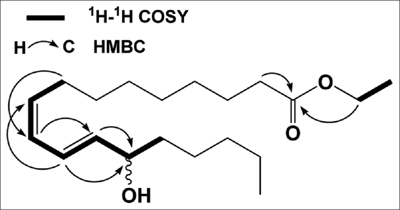 Figure 2: Selected<sup>1</sup>H-<sup>1</sup>H COSY and HMBC correlation of compound 4