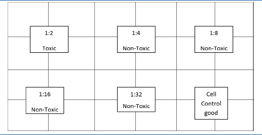 Table 3: Schematic representations for cytotoxicity of <i>Aristolochia bracteolata</i> on Vero cell line