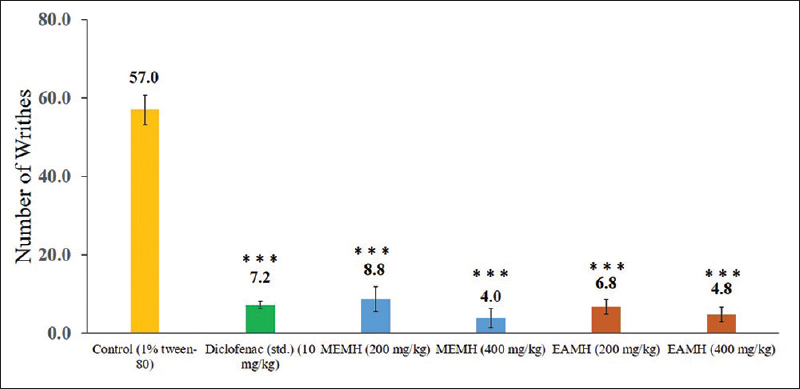 Figure 1: Evaluation of analgesic activity of methanol and ethyl acetate extract of <i>Monochoria hastate</i> in acetic acid-induced writhing in mice. Values are means ± SEM of five mice (<i>n</i> = 5). Here, *<i>P</i> < 0.05, ** <i>P</i> < 0.01 and ***<i>P</i> < 0.001 when compared with control group (Dunett's test). SEM: Standard error of mean; MEMH: Methanol extract of <i>Monochoria hastate</i> leaves; EAMH: Ethyl acetate extract of <i>Monochoria hastate</i> leaves; <i>n</i>: Sample size; Std: Standard